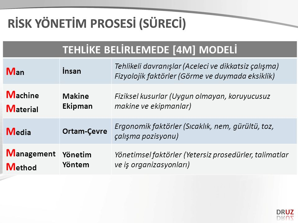 TEHLİKE BELİRLEMEDE [4M] MODELİ